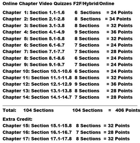 Chapter Online Video Exam Outine
