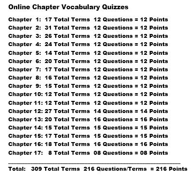 Chapter Fill-in-the-Blank Vocabulary Exams