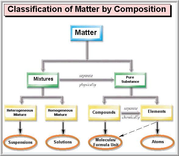 Matter Chart